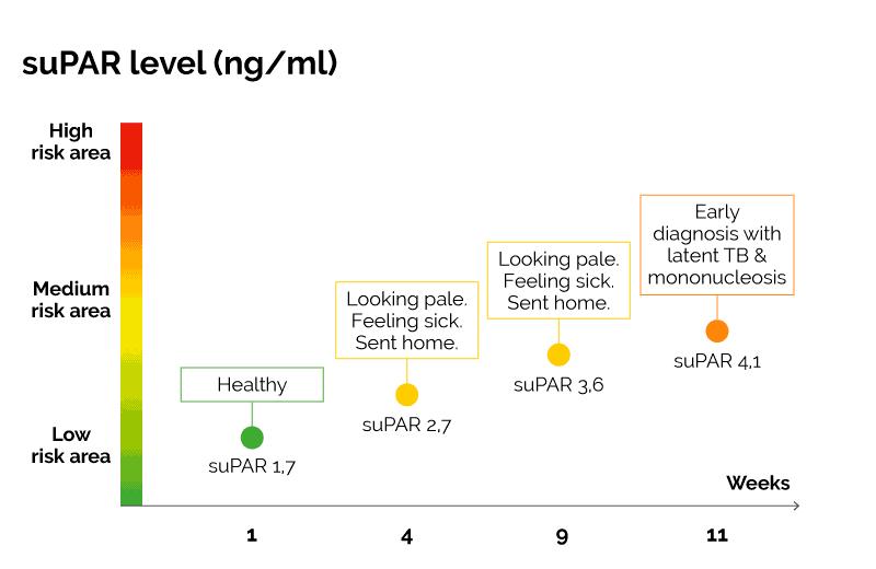 Graph over Patient Case 2