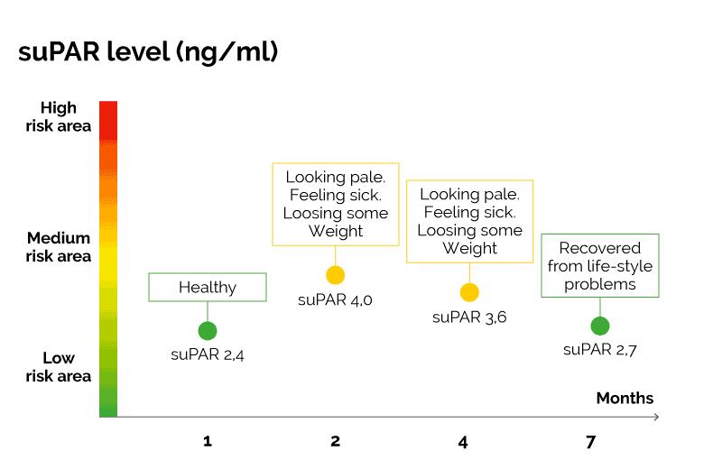 Graph over Patient Case 3